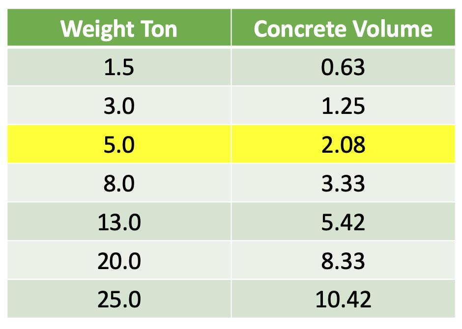 Tetrapod Concrete