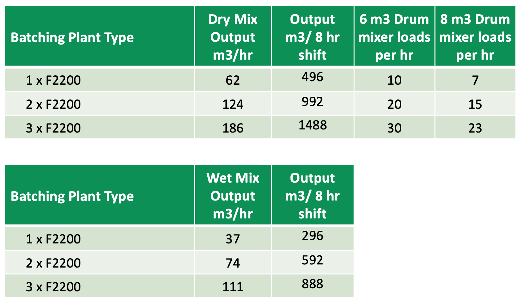 Batching Plant Outputs